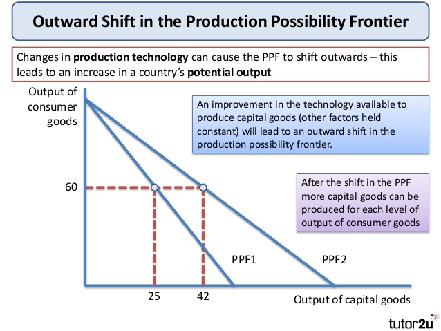 tutor2u-production-possibility-frontiers-9-638
